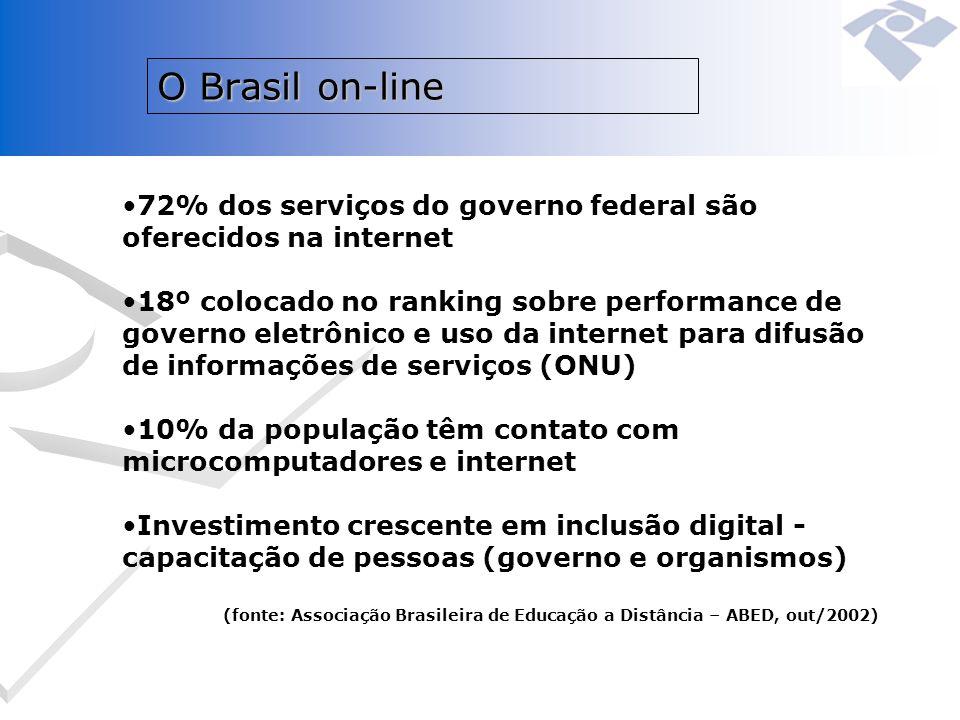 O Brasil on-line 72% dos serviços do governo federal são oferecidos na internet.