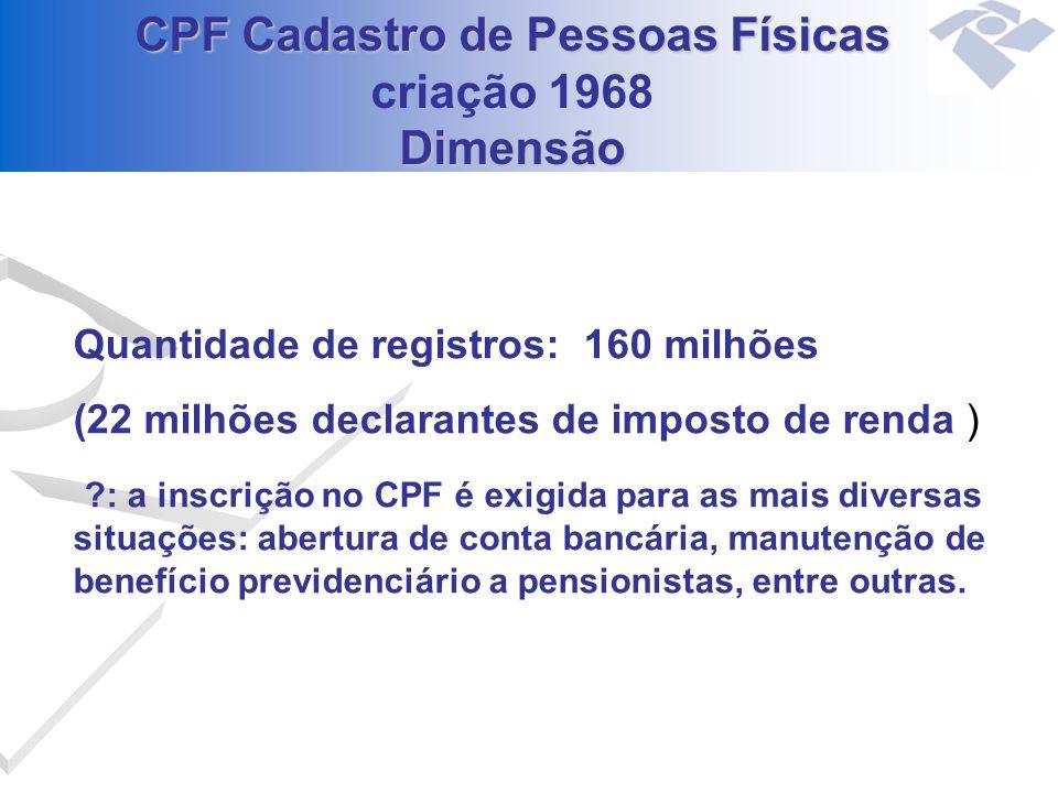 CPF Cadastro de Pessoas Físicas criação 1968 Dimensão