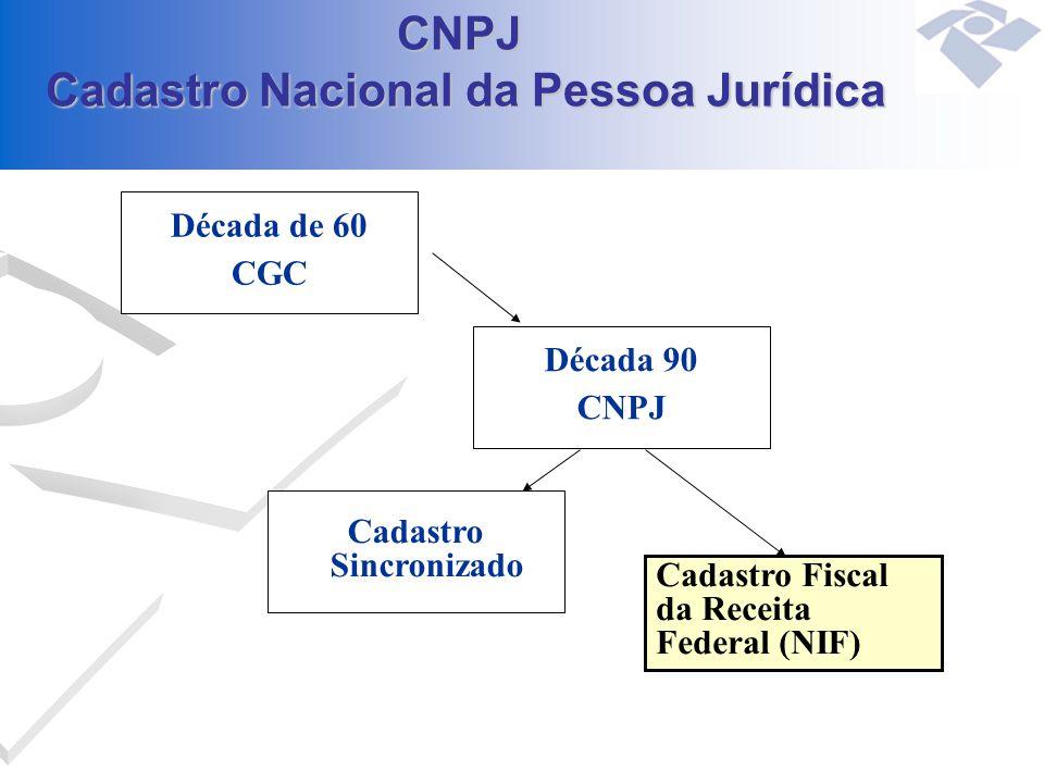 CNPJ Cadastro Nacional da Pessoa Jurídica