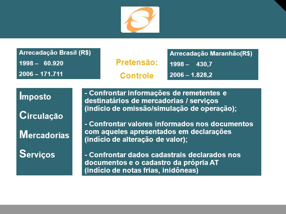 Imposto Circulação Mercadorias Serviços Pretensão: Controle