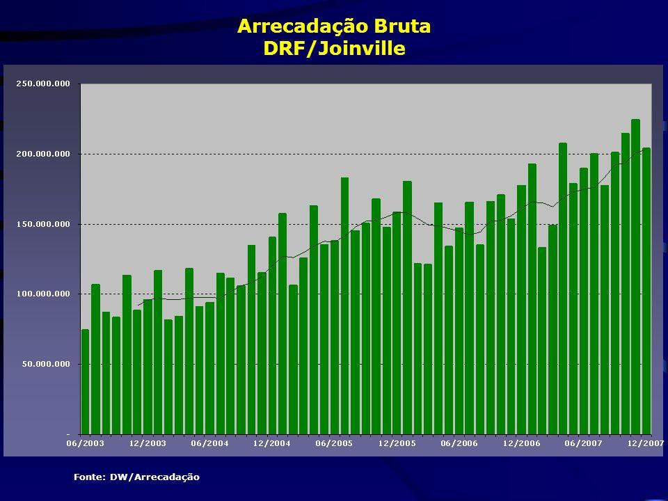 Arrecadação Bruta DRF/Joinville