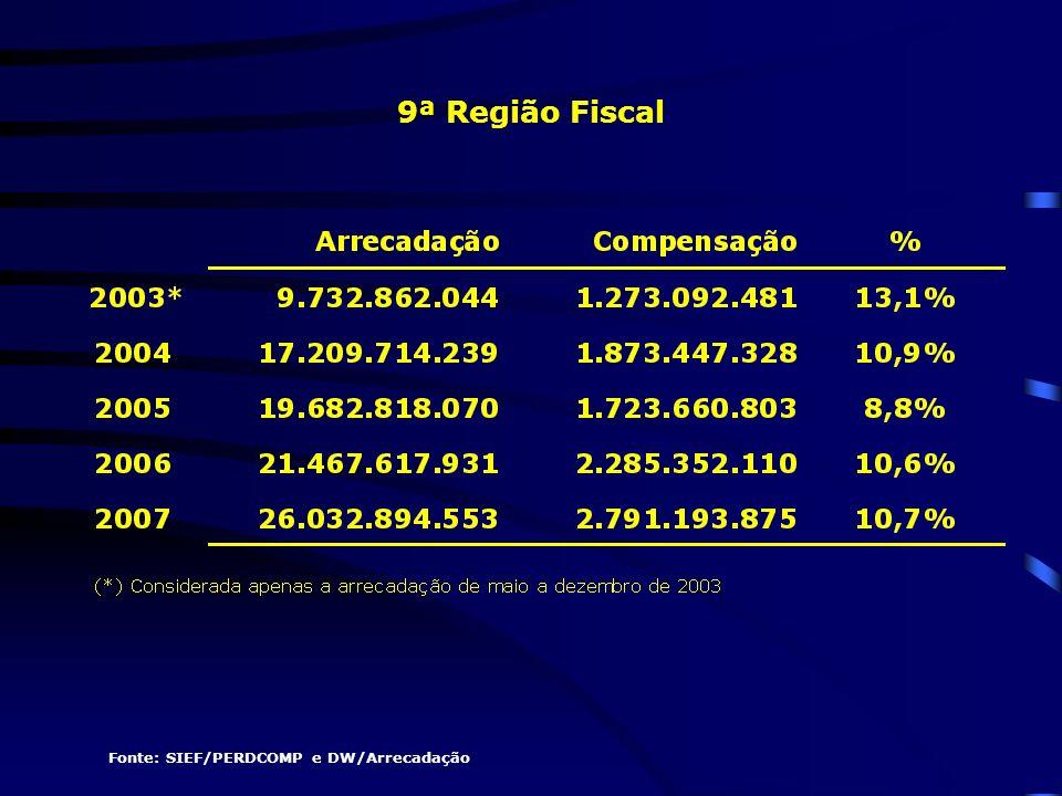 9ª Região Fiscal Fonte: SIEF/PERDCOMP e DW/Arrecadação