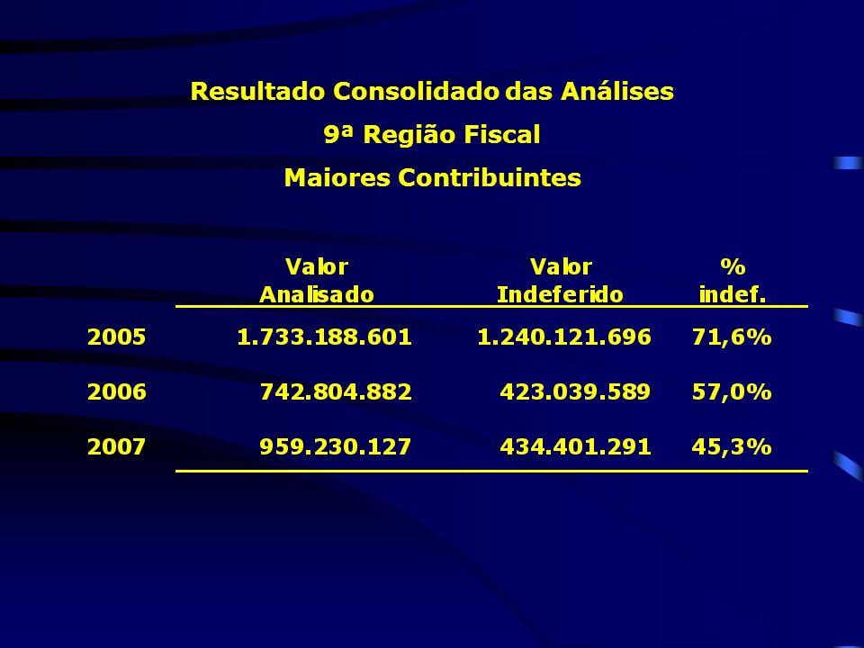 Resultado Consolidado das Análises Maiores Contribuintes