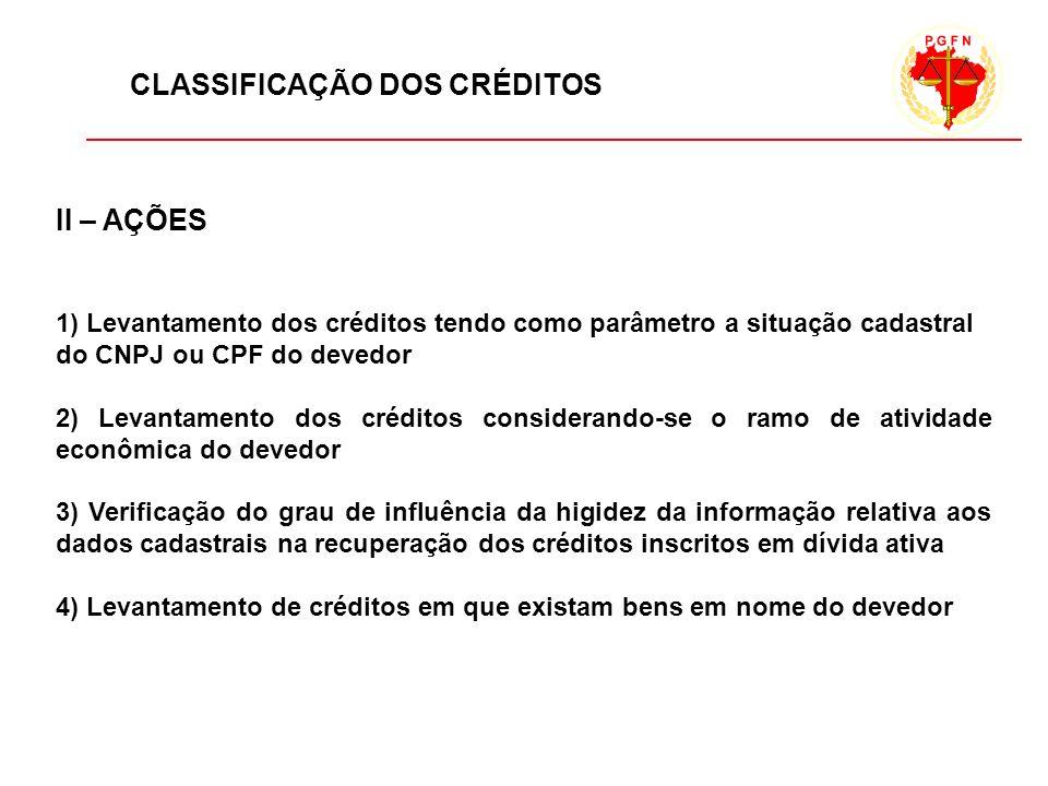 CLASSIFICAÇÃO DOS CRÉDITOS