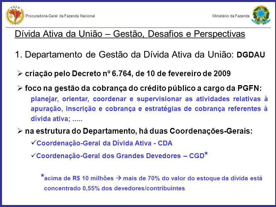 Dívida Ativa da União – Gestão, Desafios e Perspectivas