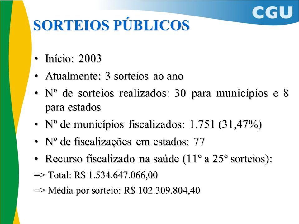 SORTEIOS PÚBLICOS Início: 2003 Atualmente: 3 sorteios ao ano