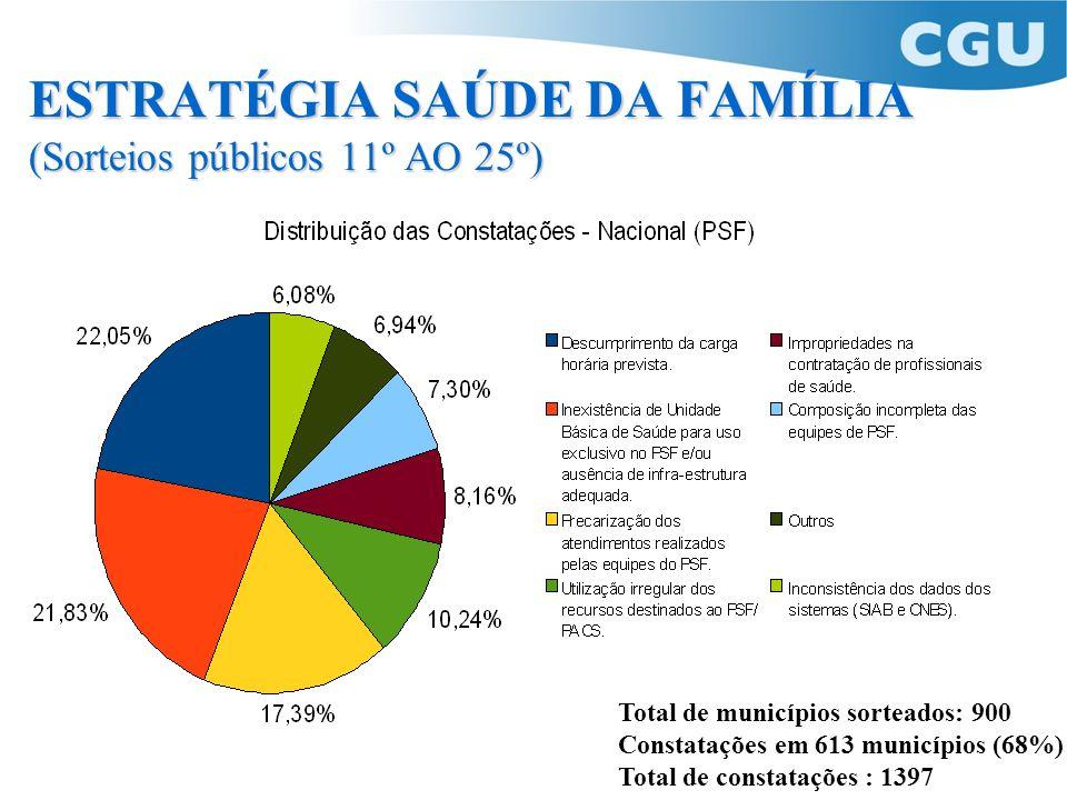 ESTRATÉGIA SAÚDE DA FAMÍLIA (Sorteios públicos 11º AO 25º)