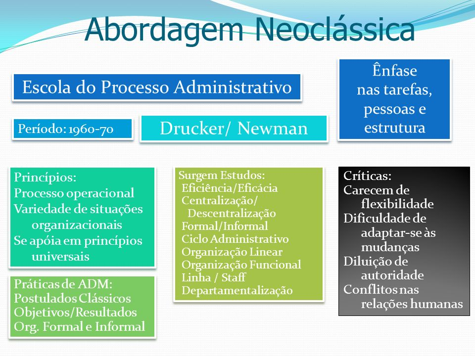 Abordagem Neoclássica