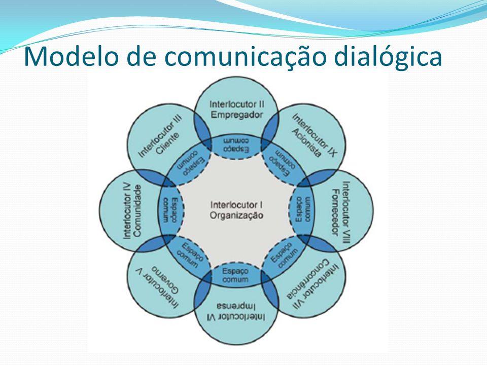 Modelo de comunicação dialógica