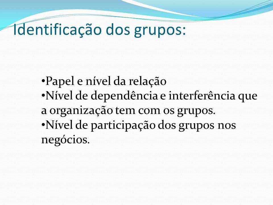 Identificação dos grupos: