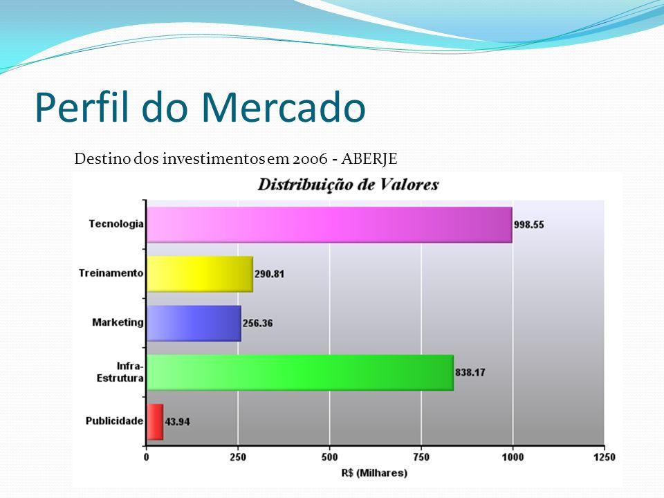 Perfil do Mercado Destino dos investimentos em 2006 - ABERJE
