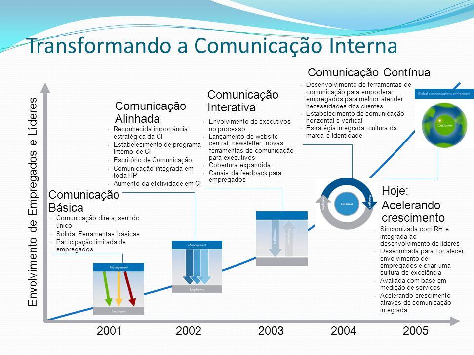 Transformando a Comunicação Interna