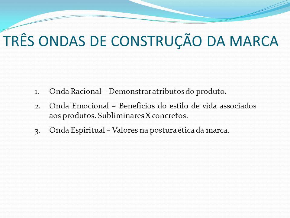 TRÊS ONDAS DE CONSTRUÇÃO DA MARCA