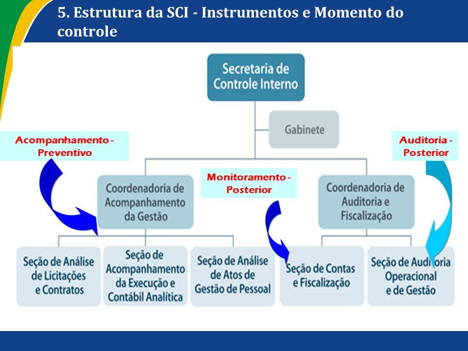 5. Estrutura da SCI - Instrumentos e Momento do controle