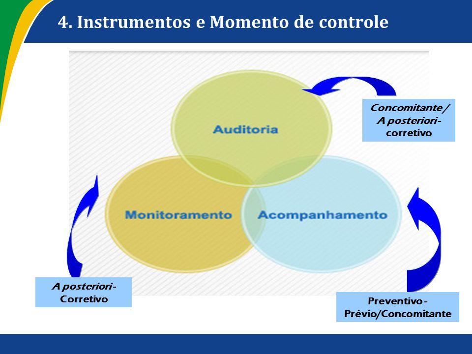 4. Instrumentos e Momento de controle