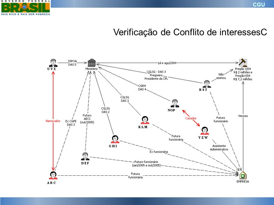 Verificação de Conflito de interessesC