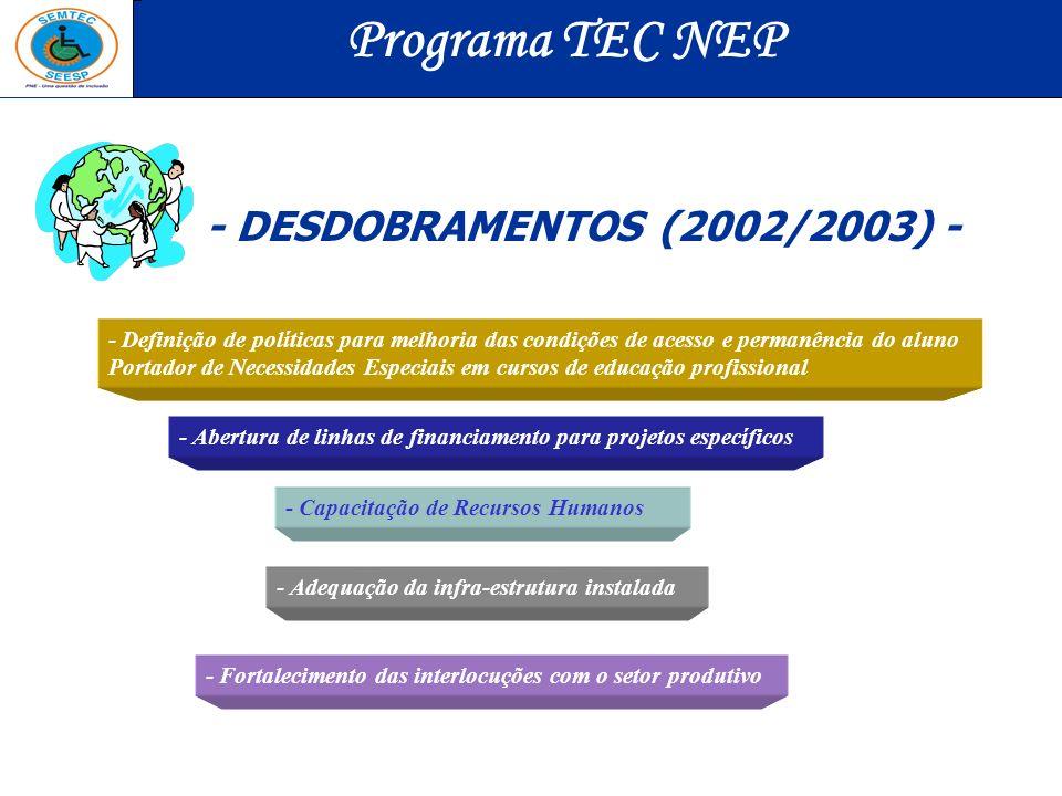 Programa TEC NEP - DESDOBRAMENTOS (2002/2003) -