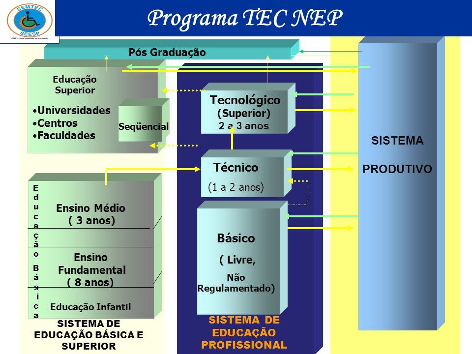 SISTEMA DE EDUCAÇÃO PROFISSIONAL SISTEMA DE EDUCAÇÃO BÁSICA E SUPERIOR