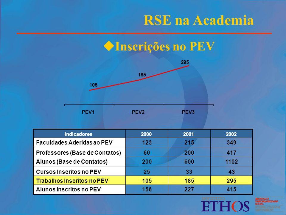 RSE na Academia Inscrições no PEV 1102 600 200