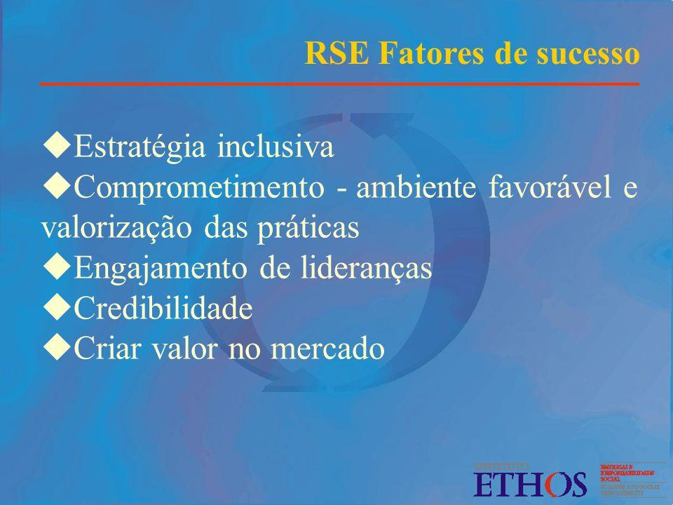 RSE Fatores de sucesso Estratégia inclusiva. Comprometimento - ambiente favorável e valorização das práticas.
