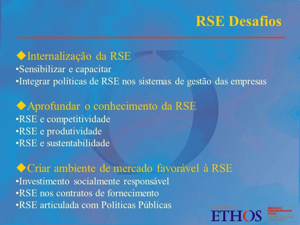 RSE Desafios Internalização da RSE Aprofundar o conhecimento da RSE