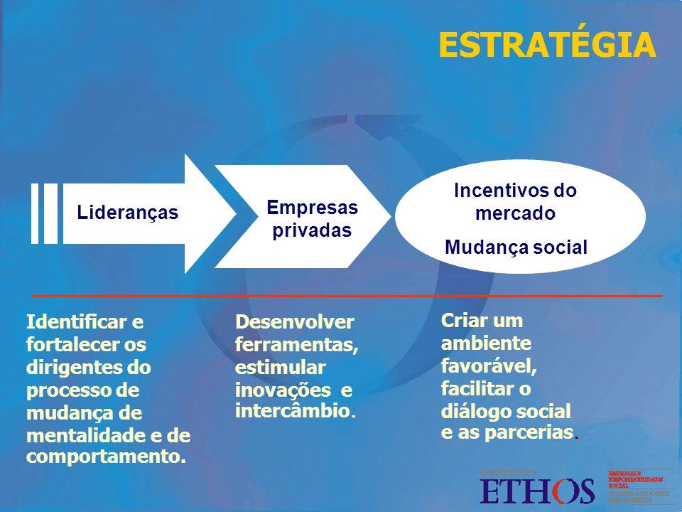 ESTRATÉGIA Incentivos do mercado Mudança social Lideranças Empresas