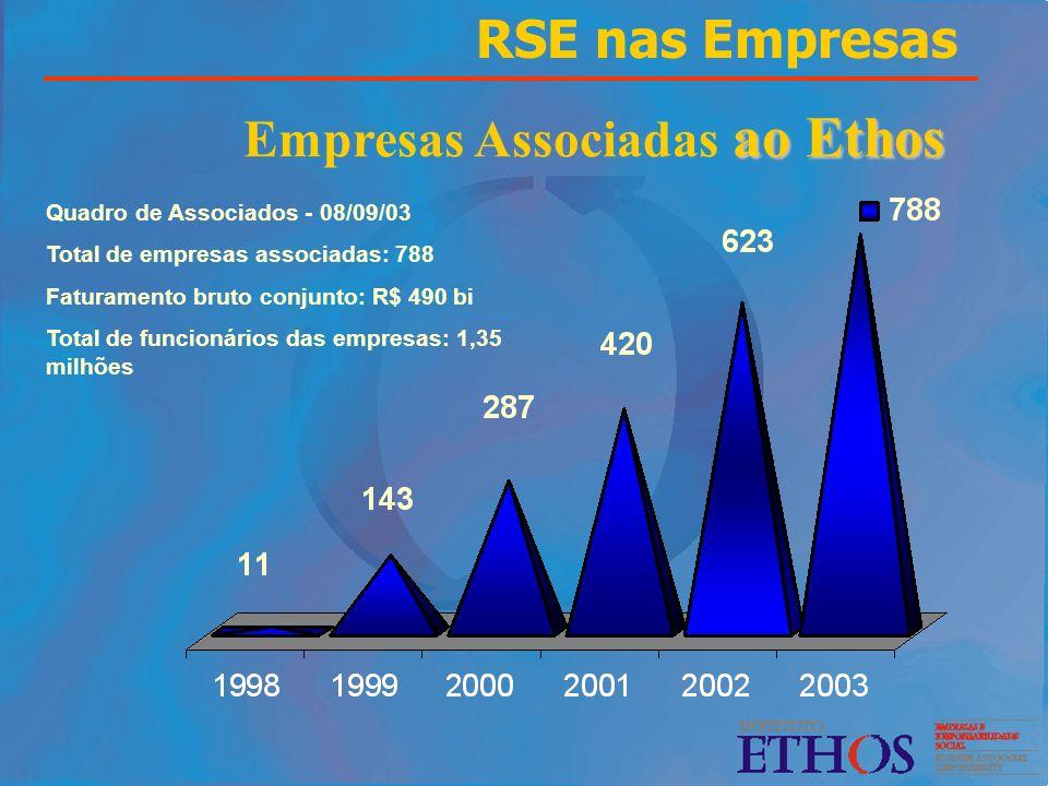 Empresas Associadas ao Ethos