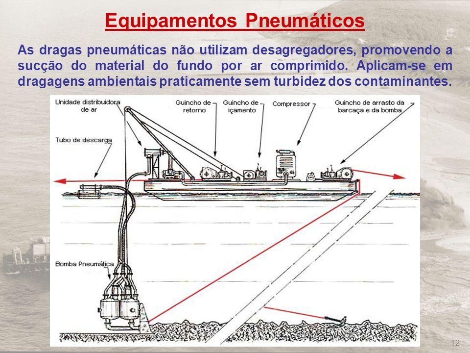 Equipamentos Pneumáticos