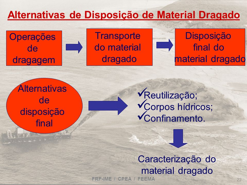 Alternativas de Disposição de Material Dragado