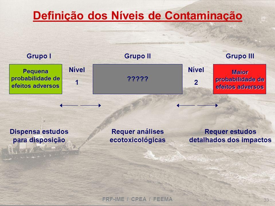 Definição dos Níveis de Contaminação