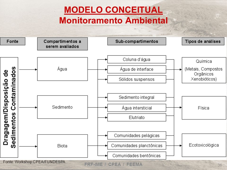 MODELO CONCEITUAL Monitoramento Ambiental