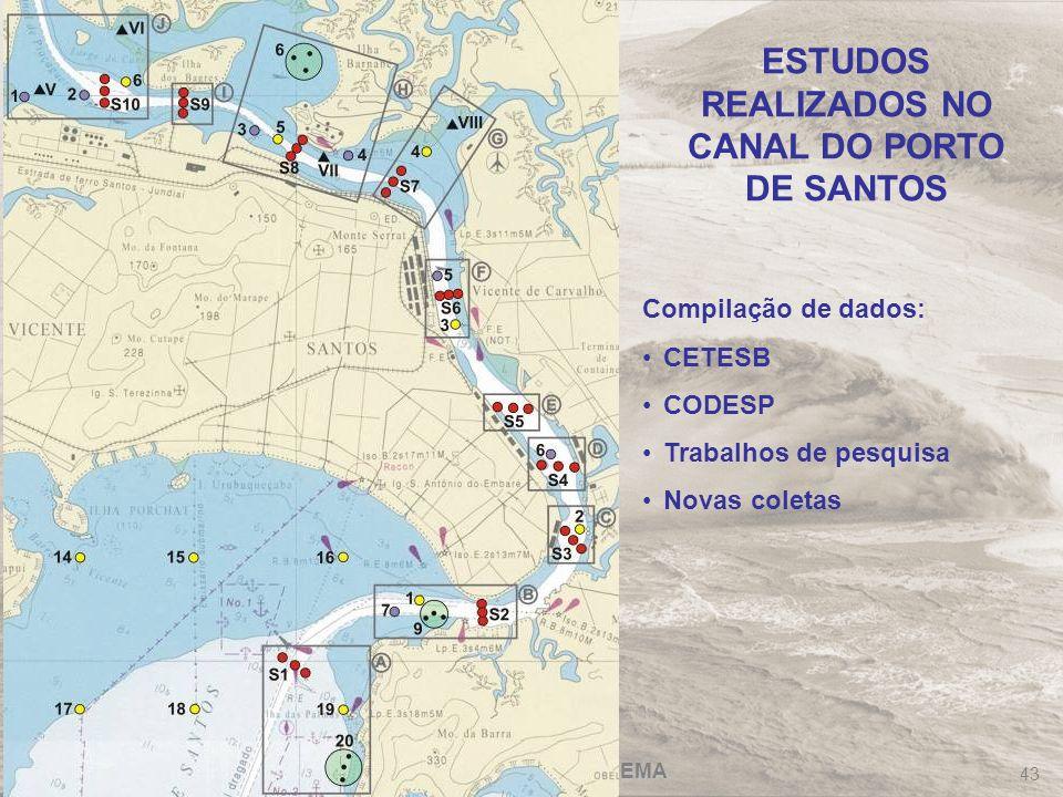ESTUDOS REALIZADOS NO CANAL DO PORTO DE SANTOS