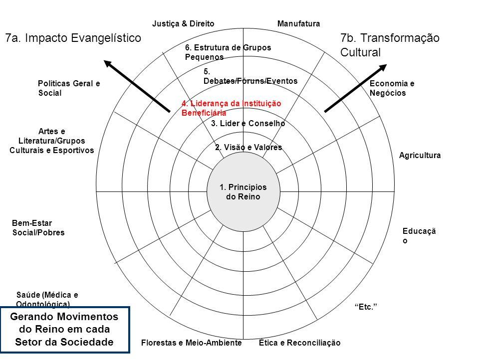 7a. Impacto Evangelístico 7b. Transformação Cultural