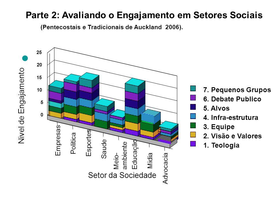 Parte 2: Avaliando o Engajamento em Setores Sociais