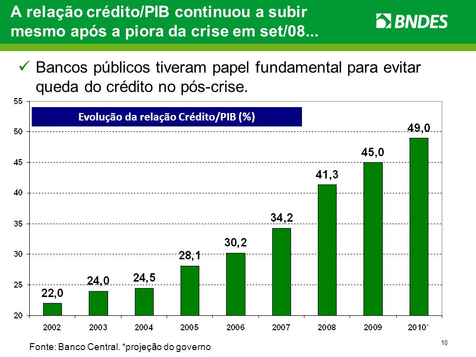 Evolução da relação Crédito/PIB (%)