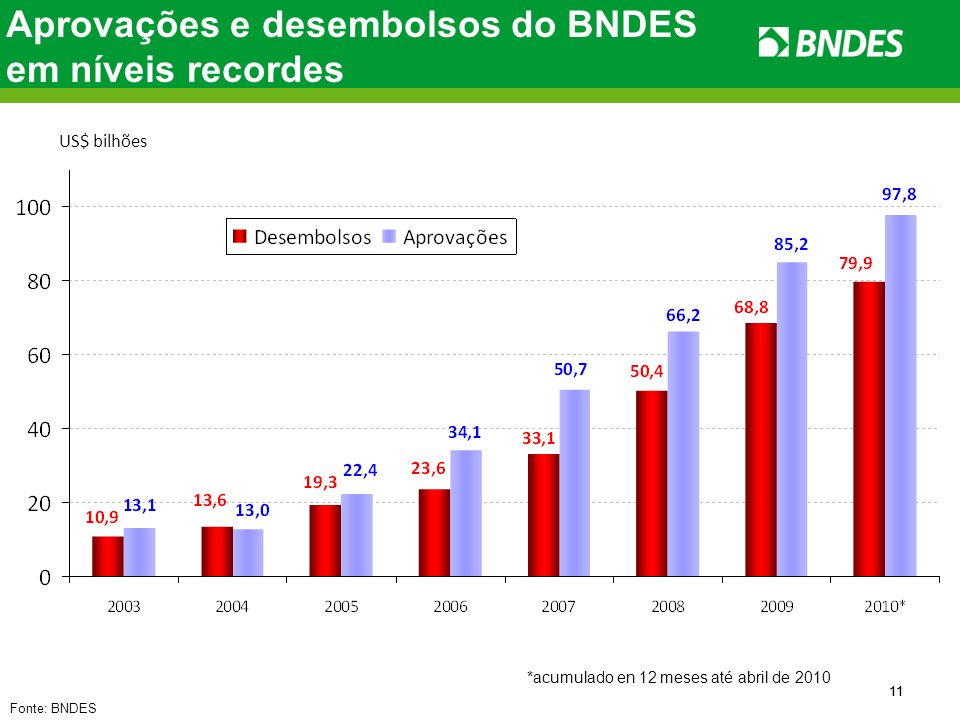 Aprovações e desembolsos do BNDES em níveis recordes