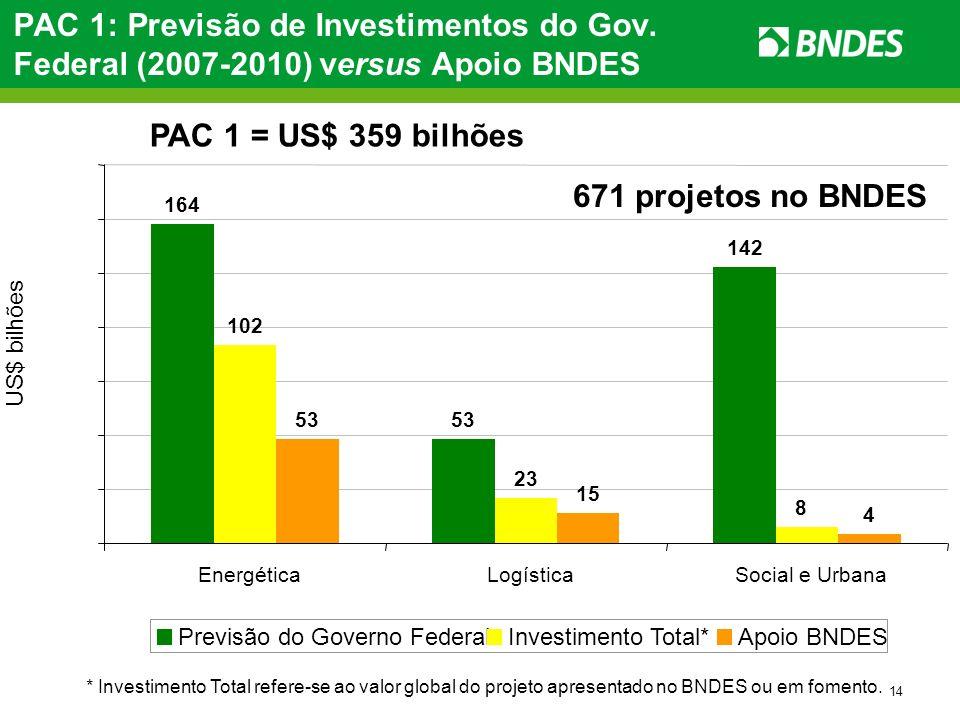 PAC 1: Previsão de Investimentos do Gov