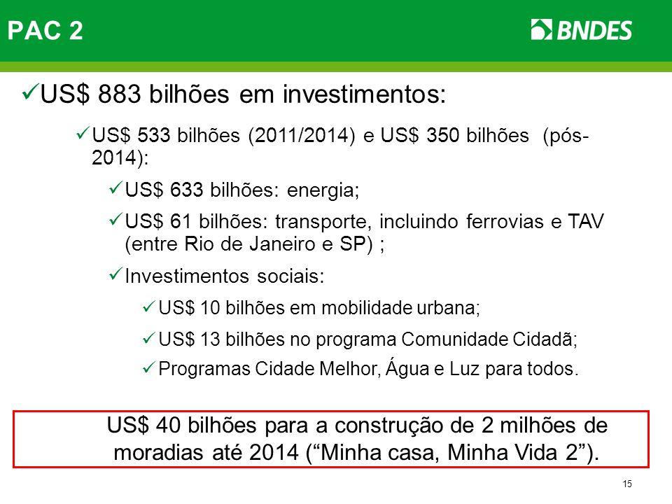 US$ 883 bilhões em investimentos:
