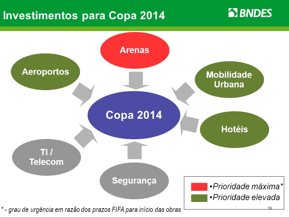 Investimentos para Copa 2014