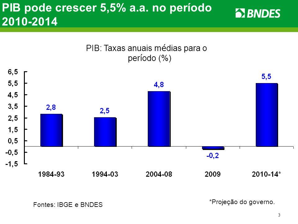 PIB pode crescer 5,5% a.a. no período 2010-2014