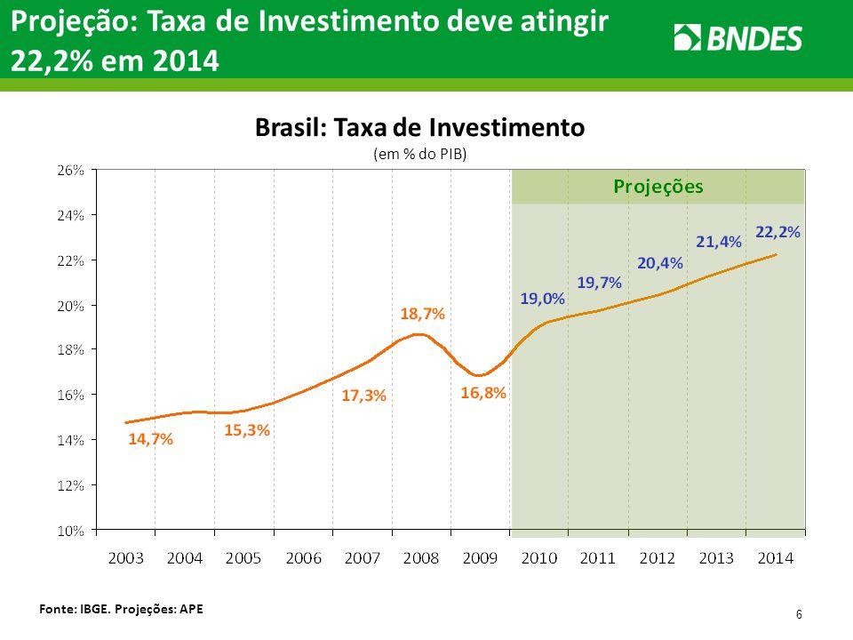 Brasil: Taxa de Investimento