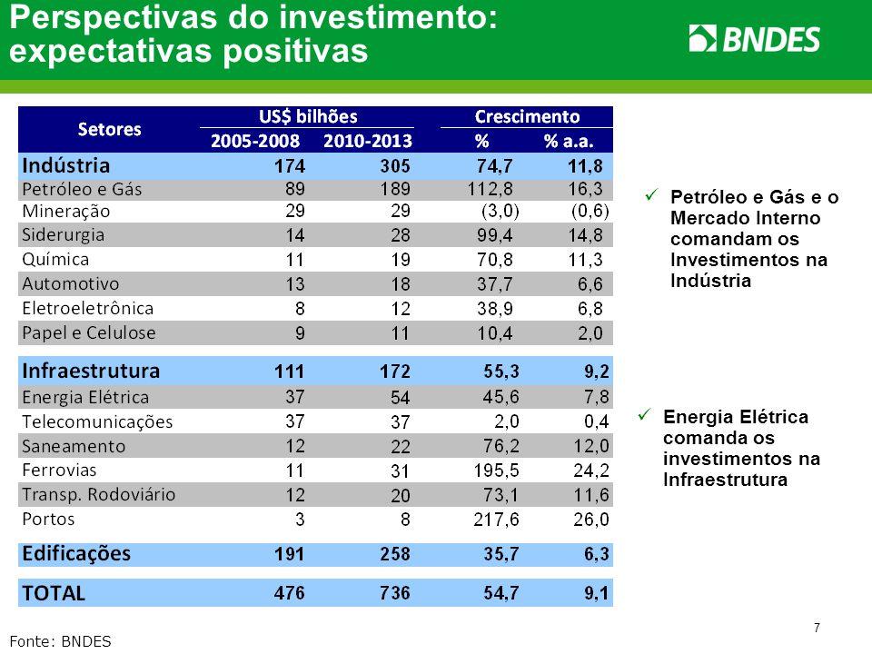 Perspectivas do investimento: expectativas positivas