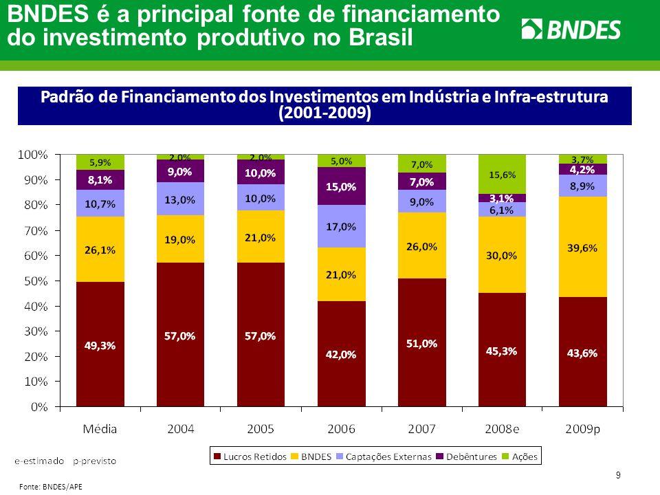 BNDES é a principal fonte de financiamento do investimento produtivo no Brasil