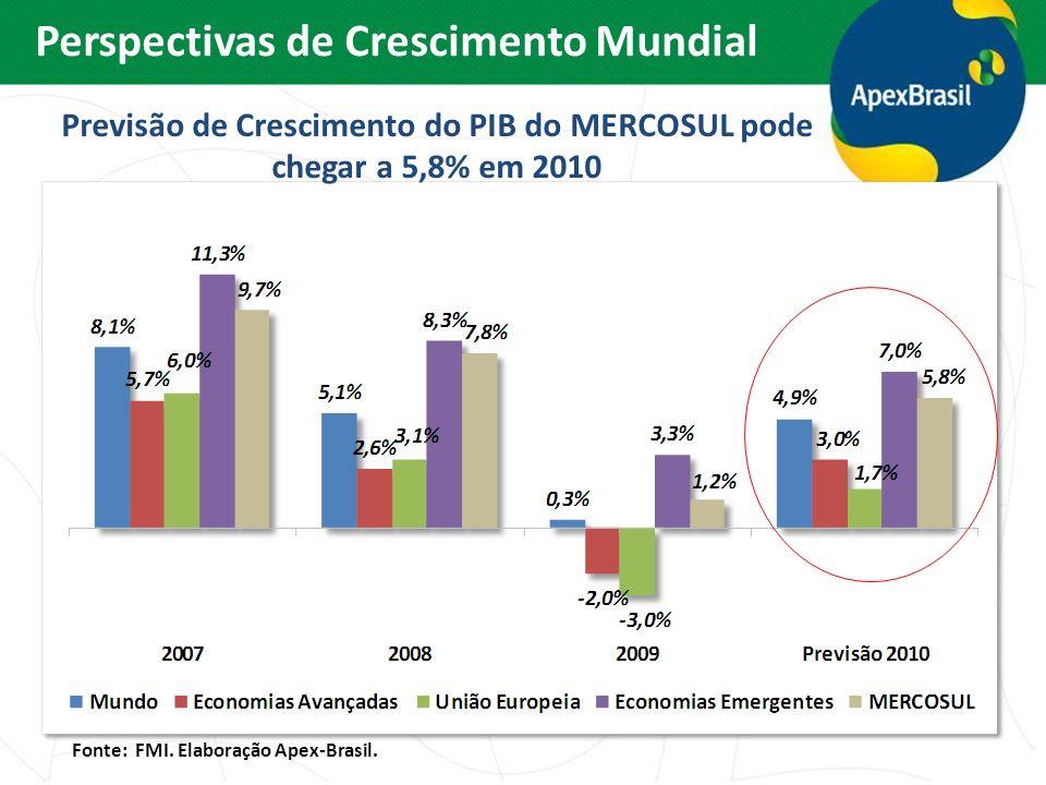Previsão de Crescimento do PIB do MERCOSUL pode chegar a 5,8% em 2010