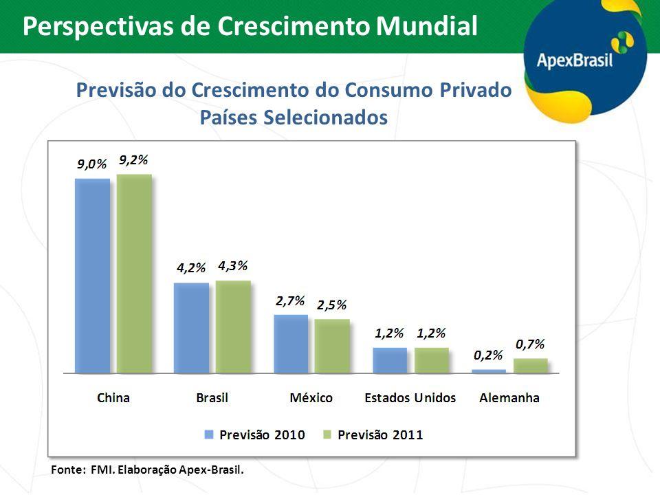Previsão do Crescimento do Consumo Privado