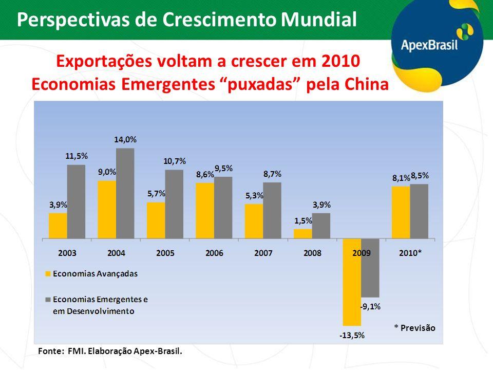 Perspectivas de Crescimento Mundial