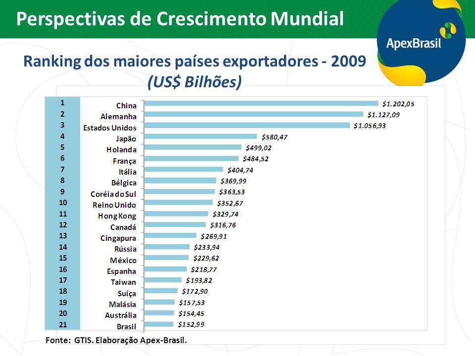 Ranking dos maiores países exportadores - 2009