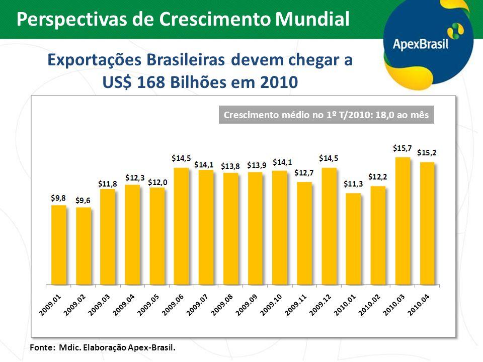 Exportações Brasileiras devem chegar a US$ 168 Bilhões em 2010