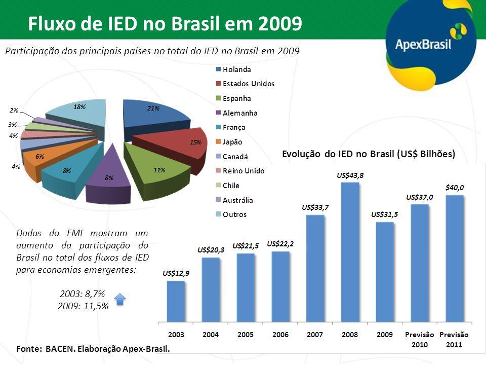 Fluxo de IED no Brasil em 2009