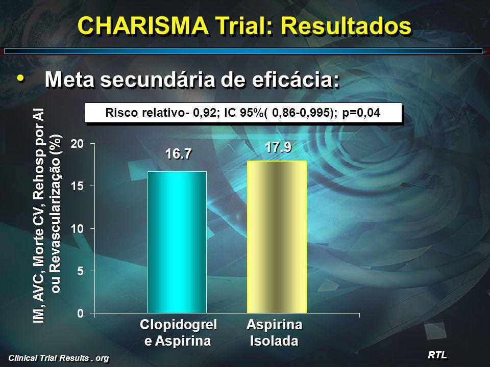 CHARISMA Trial: Resultados